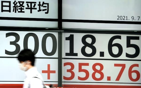 一時300円超上げ、5カ月ぶりに3万円を回復した日経平均株価(7日午前、東京都中央区)