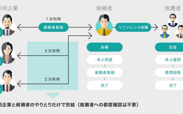 前職調査のデータを複数企業の選考に利用できるようになる(イメージ)