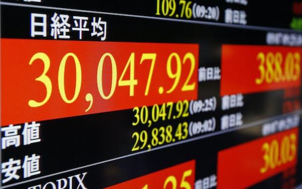 日経平均株価は7日午前に一時3万円を超えた=共同
