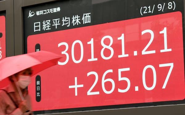 3月以来の高値水準を回復した日経平均株価(8日、東京都中央区)
