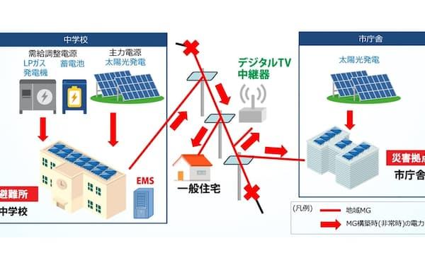 千葉県いすみ市での小規模電力網のイメージ(関電工作成)