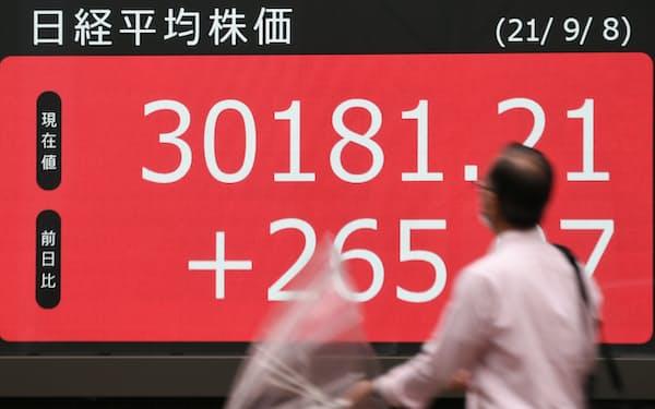 日経平均株価は5カ月ぶりに3万円の大台を回復した(8日、東京都中央区)