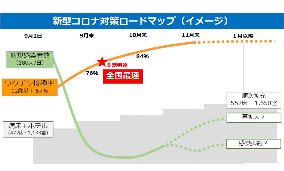群馬県がまとめた新型コロナ対策のロードマップ(ホテルは宿泊療養施設を示す。7日に1319室に増えている)
