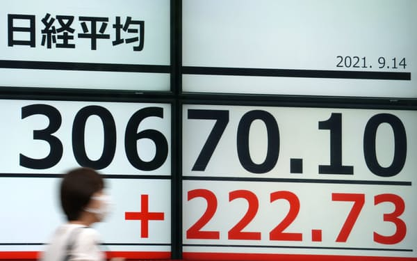 1990年8月以来約31年ぶりの高値を付けた日経平均株価(14日、東京都中央区)