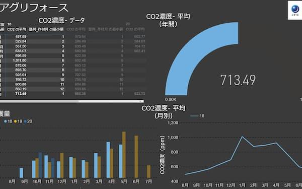 データを分析したリポート(イメージ)