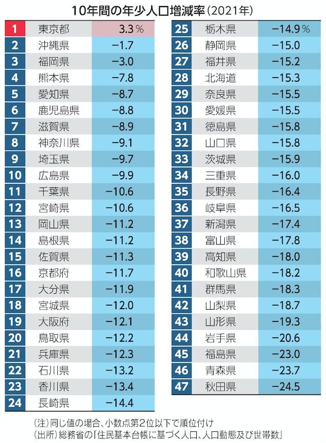 【日経新聞より】ここ10年間で子供が増えたのは東京のみ、大阪-12.1%・京都-11.7%・兵庫-12.3%