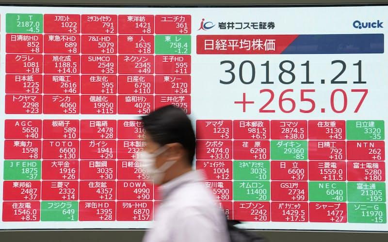 日経平均株価は3万円の大台を一時回復した(9月8日午後、東京・中央)