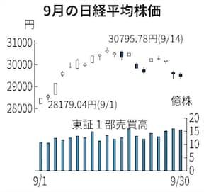日経平均、アメリカの金融政策とHARUMI FLAGマンション投資【ナカハラ】