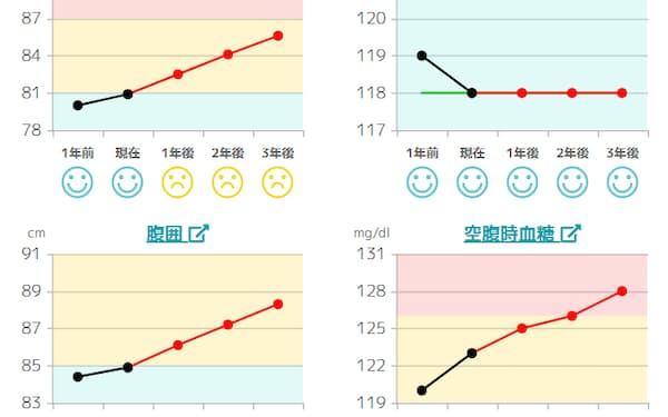NECのシミュレーションでは将来の血圧などを予測する