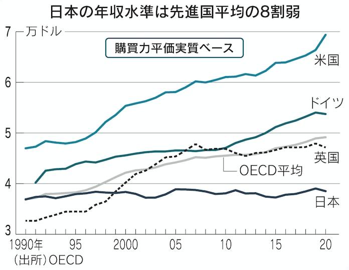 日本の年収、30年横ばい 新政権は分配へまず成長を: 日本経済新聞