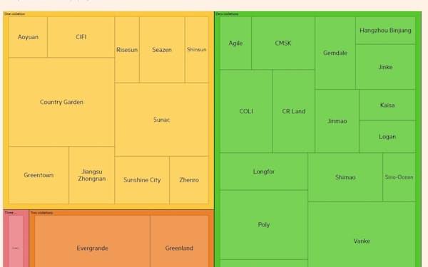 中国政府の設定したレッドラインに違反する中国の大手不動産業売り上げ合計(図表の左側)は全体の半分に及ぶ。2020年売上高上位30社の不動産デベロッパーをレッドラインを越えた数でグループ化、各社の面積は売り上げ規模に比例する(出所:FT、貝殻研究院、中指研究院)