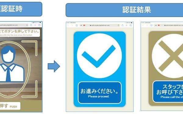 NECなどが富士山で実証実験する顔認証画面イメージ