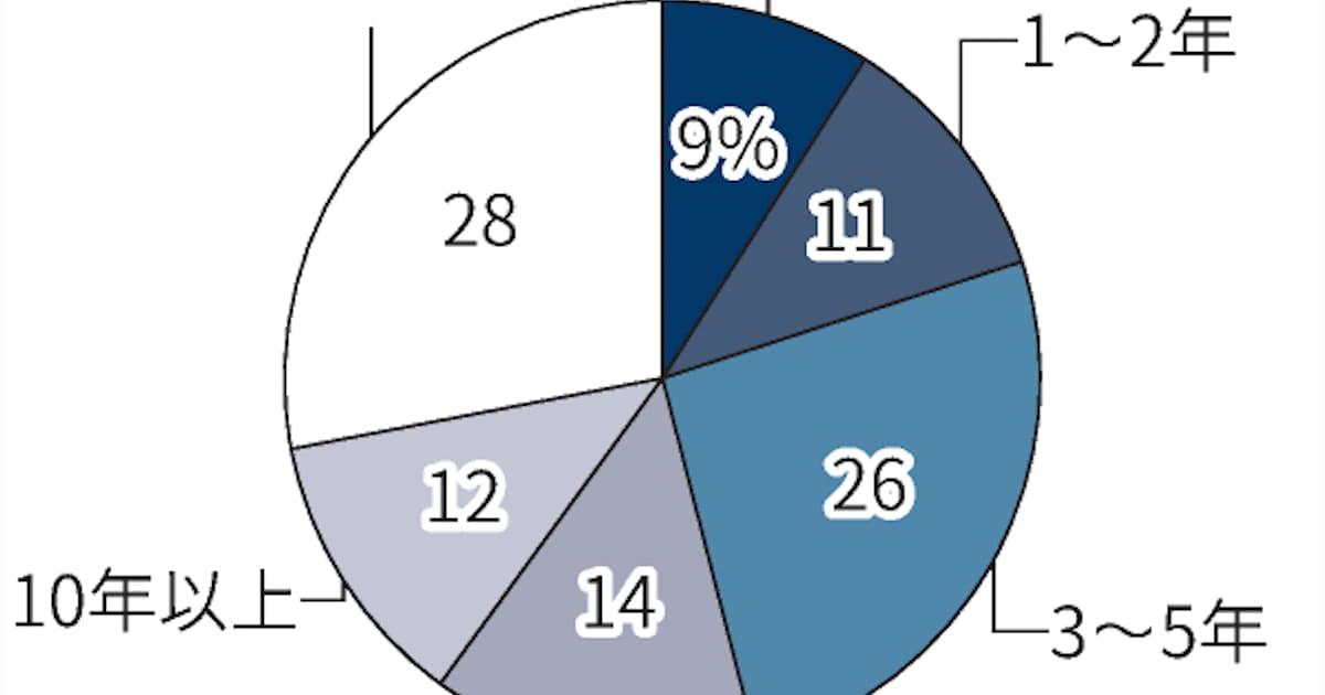 中国5県企業、事業承継の移行「3年以上」必要が5割超