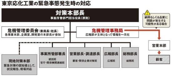 図1 情報の錯綜を避けるため、4月16日に編成された対策本部では危機管理事務局が情報を一元化して営業本部など顧客に近い部署に伝えた(資料:東京応化工業の資料をもとに日経アーキテクチュアが作成)