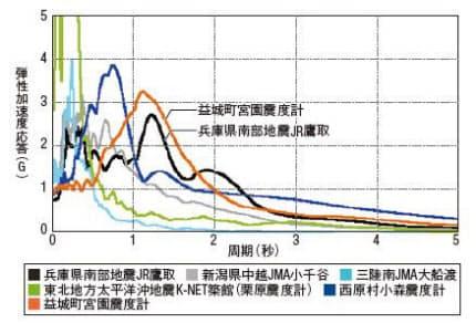 過去の強震記録と熊本地震での加速度応答スペクトル比較。益城町では、1~2 秒の周期帯で大きな加速度応答が見られた(資料:境有紀・筑波大学教授)