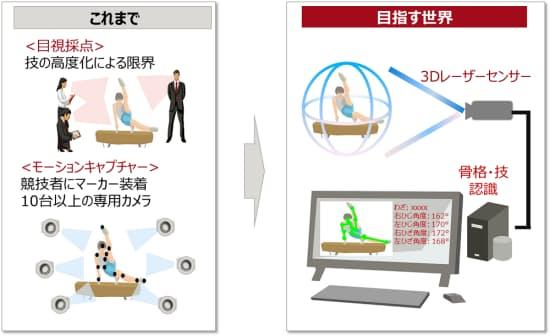 富士通が目指す世界。3Dレーザーセンサーを使った自動採点システムを実用化し、目視では限界がきている審判を支援する(図:富士通)