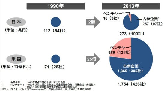 図1 時価総額で見た「兆円級企業」の日米比較(出所:ロイターナレッジThomsononeデータを基にドリームインキュベータが作成)