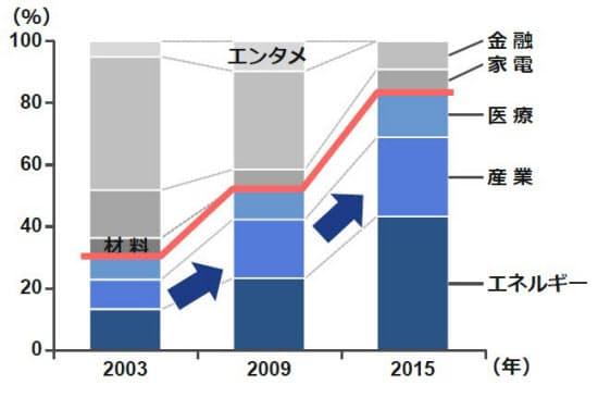 図2 GEの事業ポートフォリオの変遷(出所:GEのアニュアルレポートなどからドリームインキュベータが作成)