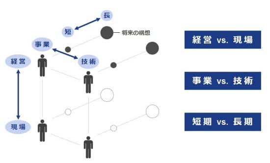 図4 ビジョンを事業に落とし込むときにギャップが生じやすい3カ所(出所:ドリームインキュベータが作成)