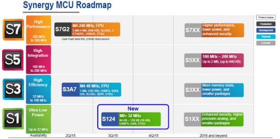図2 IoT機器向けマイコンの例。図はルネサス エレクトロニクスの製品で、いずれもCPUコアにCortex-Mを採用している(図:ルネサス エレクトロニクス)