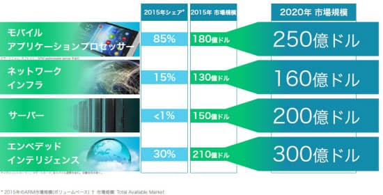 図3 マイコンやエッジ機器向けICの「エンベデッドインテリジェンス市場」が、モバイル向けアプリケーションプロセッサーの市場より大規模になると予測(図:ARM)