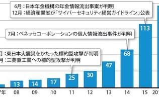 日本コンピュータセキュリティインシデント対応チーム協議会(日本シーサート協議会:NCA)の加盟チーム数(出所:NCAのウェブサイトのデータを基に編集部が集計・作成)