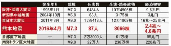 図1 過去の地震被害と想定される巨大地震被害の比較。熊本地震の被害は2016年8月3日時点。死者数は関連死を含む(資料:内閣府、総務省消防庁などの資料をもとに日経アーキテクチュアが作成)