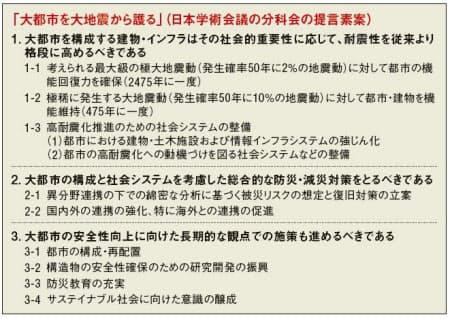 図3 大震災の起こらない都市を目指せ。日本学術会議の分科会が8月1日のシンポジウムで発表した提言の素案。大都市の震災軽減につながる強靱な都市・社会の構築を目指す(資料:和田 章)