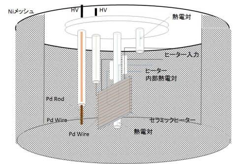 実験装置のチャンバー内にはワイヤー状のパラジウム電極を2つ配置し、その周囲をニッケル製メッシュで囲んだ(出所:東北大学・岩村特任教授)