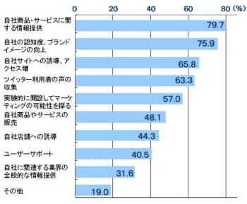 表1 フォロワー数が1700以上のアカウントを運営する会社を中心に、「企業アカウントの開設・運用の目的」を聞いた  日経ネットマーケティング編集部が2010年3月28日~4月9日に調査。複数回答可。回答数は79社。
