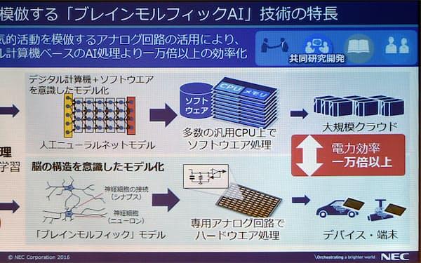 図 ブレインモルフィックAI技術の概要(出所:NEC)