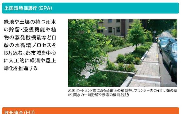 図2 欧米のグリーンインフラの特徴(上の写真:福岡孝則・神戸大学大学院准教授)