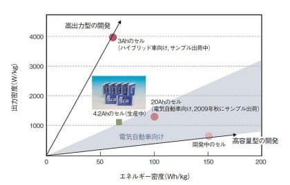 図5 東芝が開発中のLTOを用いたセル(日経エレクトロニクス2009年5月4日号の特集「ちょこっと充電」より)