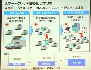 図1 スマートグリッドとEVの連携に向けた日産自動車の構想  2009年10月6~10日に開催された「CEATEC JAPAN 2009」で同社 常務執行役員の篠原稔氏が講演した際に示したもの。