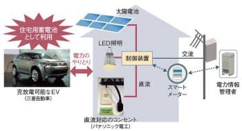 図2 V2Hが実現すれば住宅内はすべて直流でまかなえる(日経エレクトロニクス2010年3月23日号の特集「充電インフラを握れ」より抜粋)