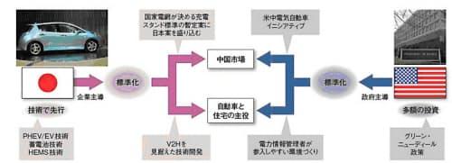 図7 日米は中国市場を目指す(日経エレクトロニクス2010年3月23日号の特集「充電インフラを握れ」より抜粋)