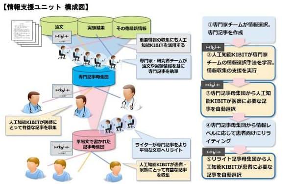 「情報支援」の概要