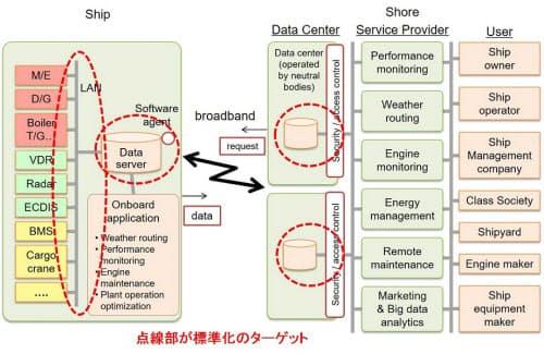 船舶ビッグデータに関するISOの標準規格案。船内でデータを収集するサーバーの仕様とデータ形式を標準化する。(画像:新スマートナビゲーションシステム研究会(日本舶用工業会))