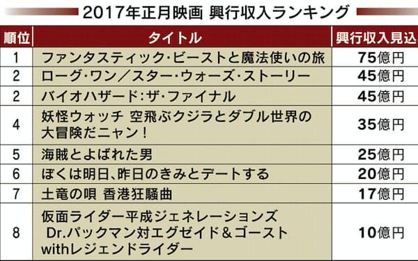日経エンタテインメント!編集部調べ。興行収入の最終見込み(1月24日時点)が10億円以上の作品を取り上げた