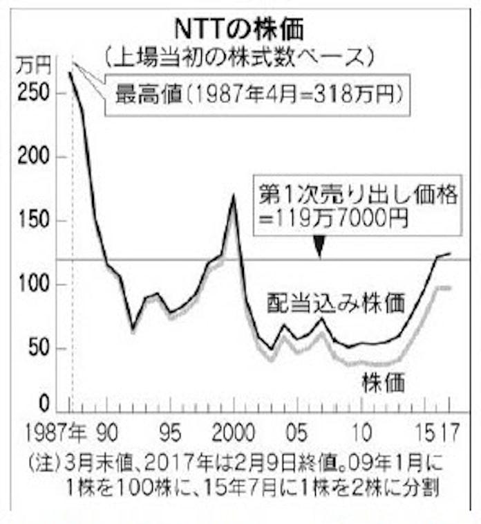 は ntt の 株価
