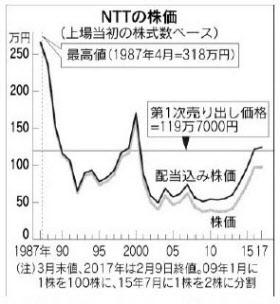 日本 電信 電話 株価 日本電信電話(株)【9432】:詳細情報