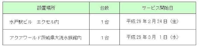 セブン 銀行 常陽 銀行