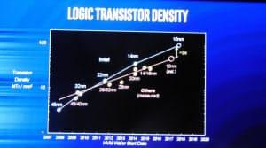 半導体の集積度が2年で倍増することを示したグラフ