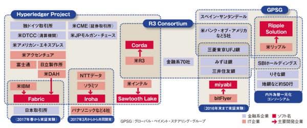 図 国内外の主要なブロックチェーン開発・検証コンソーシアム