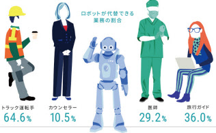 人とロボットが仕事を競い合う時代はすでに始まっている