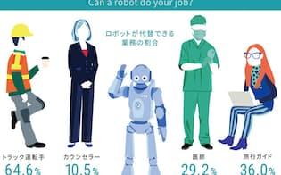 人工知能(AI)を備えたロボットは、私たちの仕事をどれほど奪うのだろうか