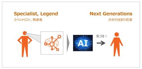 レジェンドの持つ経験や知見はAIを用いて「汎用知」となり、次世代のパフォーマンス向上につながっていく(図:LIGHTz)