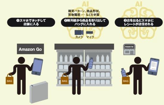 レジがないリアル店舗「Amazon Go」の利用イメージ