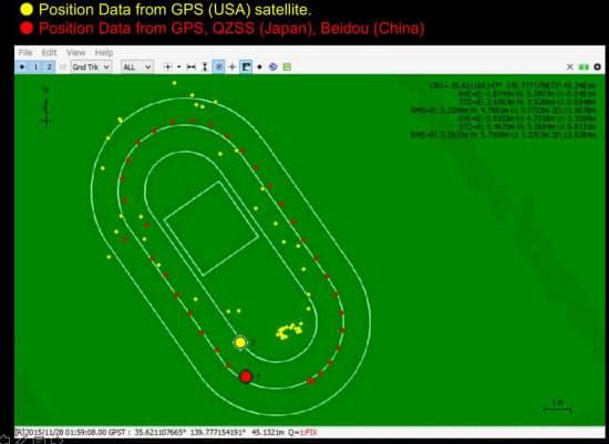 陸上トラックでの選手の走行軌跡を、GPSとマルチGNSS(GPS、みちびき、Beidou)での計測で比較した図。軌跡に大きな差が見られる。GPSの場合は、グラウンドの周囲に信号を反射する建物などがあるため、ノイズが入って誤差が出ていると推測される。対して、みちびきがあるとノイズが入りにくくなること、さらにGPS以外の測位衛星の信号も取得しており反射波ではない信号を受信しやすくなるので精度が良くなっている(図:慶應義塾大学 神武直彦研究室)