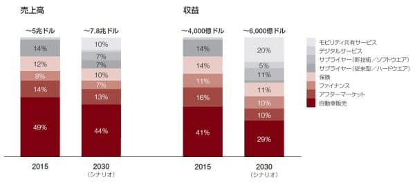 図 2015~2030年の自動車産業における価値の移行(出所:PwC Strategy& 「コネクテッドカーレポート2016」)